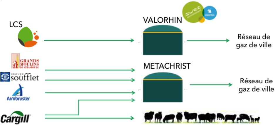 Valorisation locale des résidus organiques